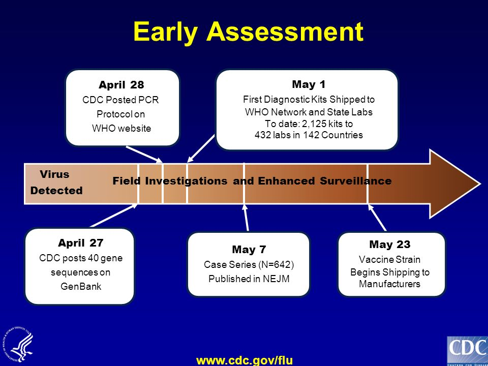 Early Assessment April 28 May 1 Virus