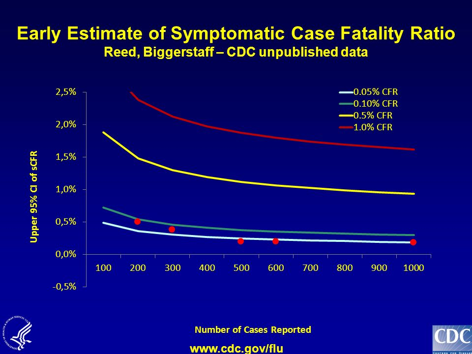 Early Estimate of Symptomatic Case Fatality Ratio Reed, Biggerstaff – CDC unpublished data