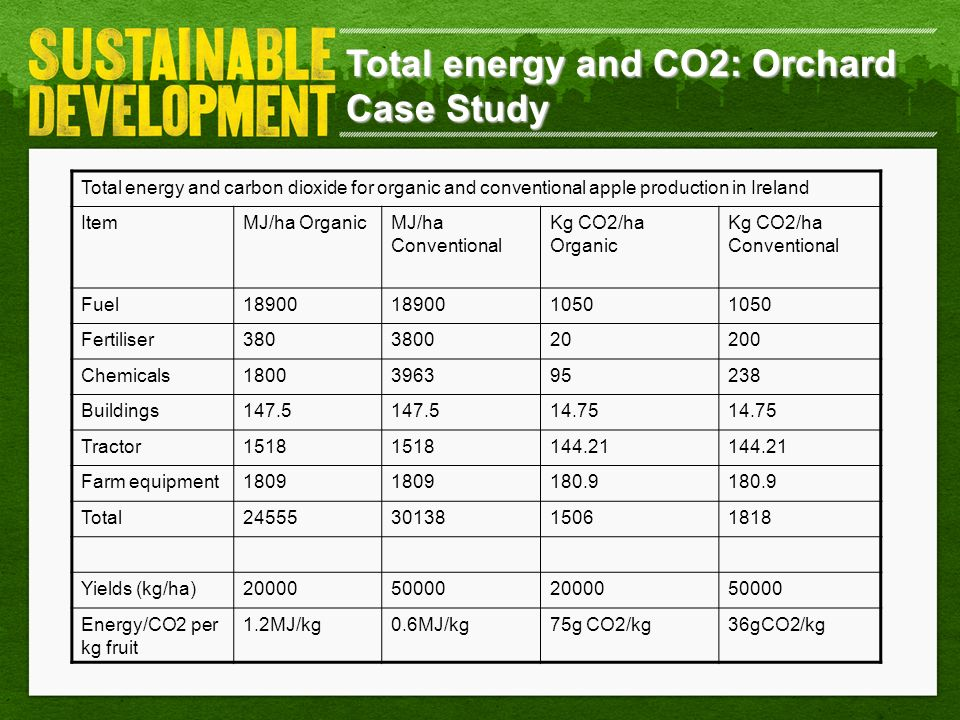 Total energy and CO2: Orchard Case Study