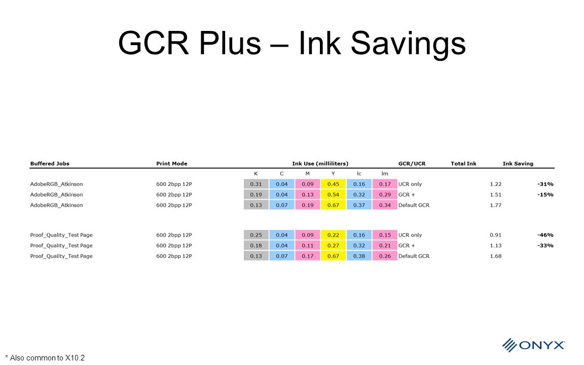GCR Plus – Ink Savings * Also common to X10.2