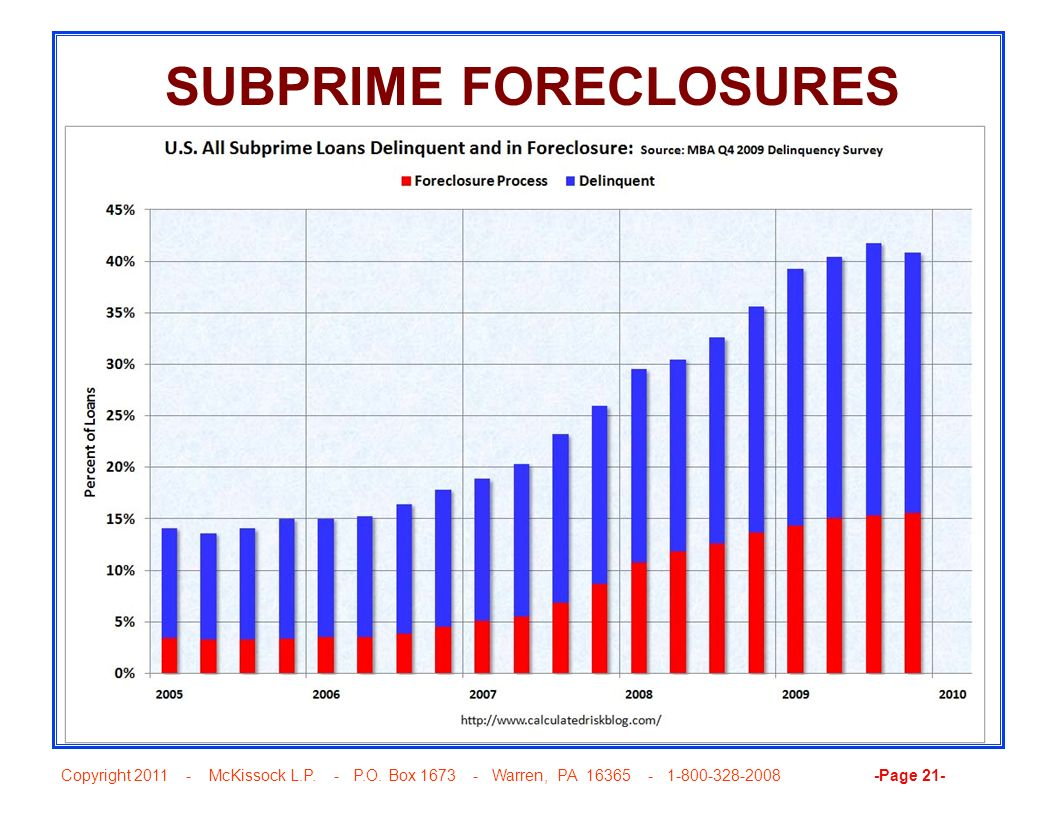 SUBPRIME FORECLOSURES