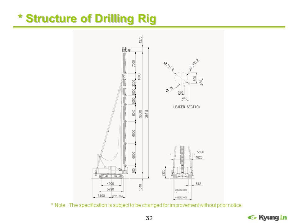 * Structure of Drilling Rig