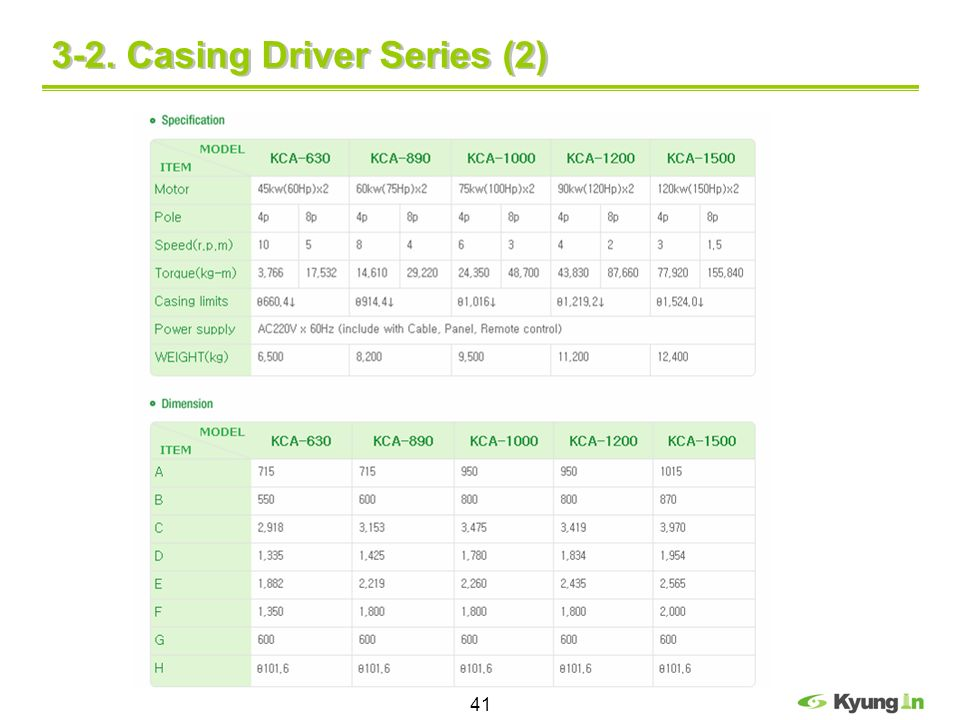 3-2. Casing Driver Series (2)