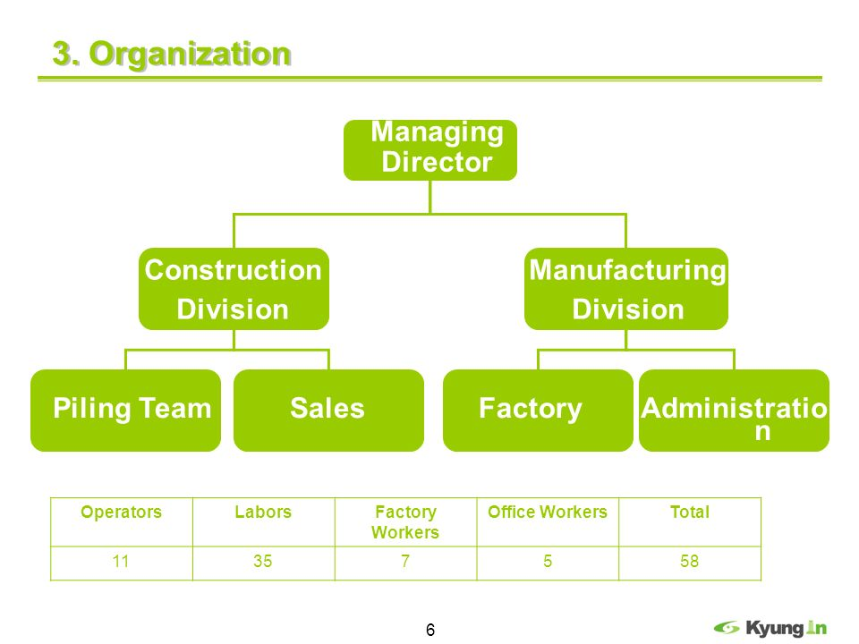 3. Organization Managing Director Construction Division Manufacturing