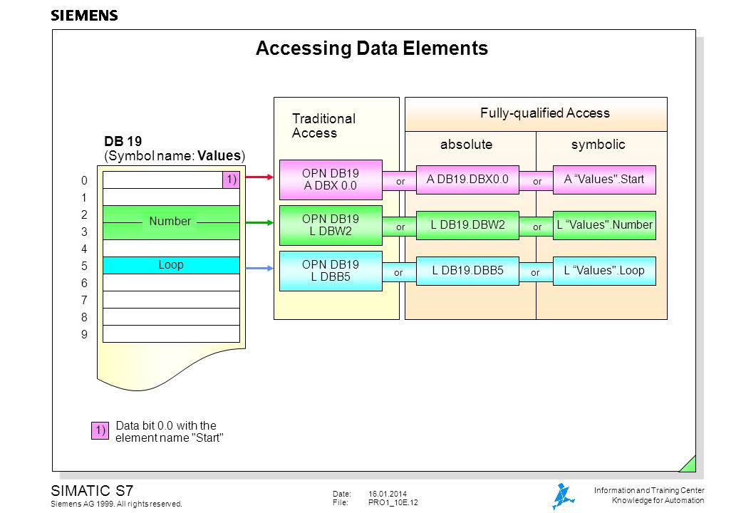 Accessing Data Elements