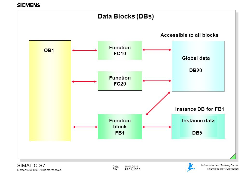 Data Blocks (DBs) Accessible to all blocks Function FC10 OB1