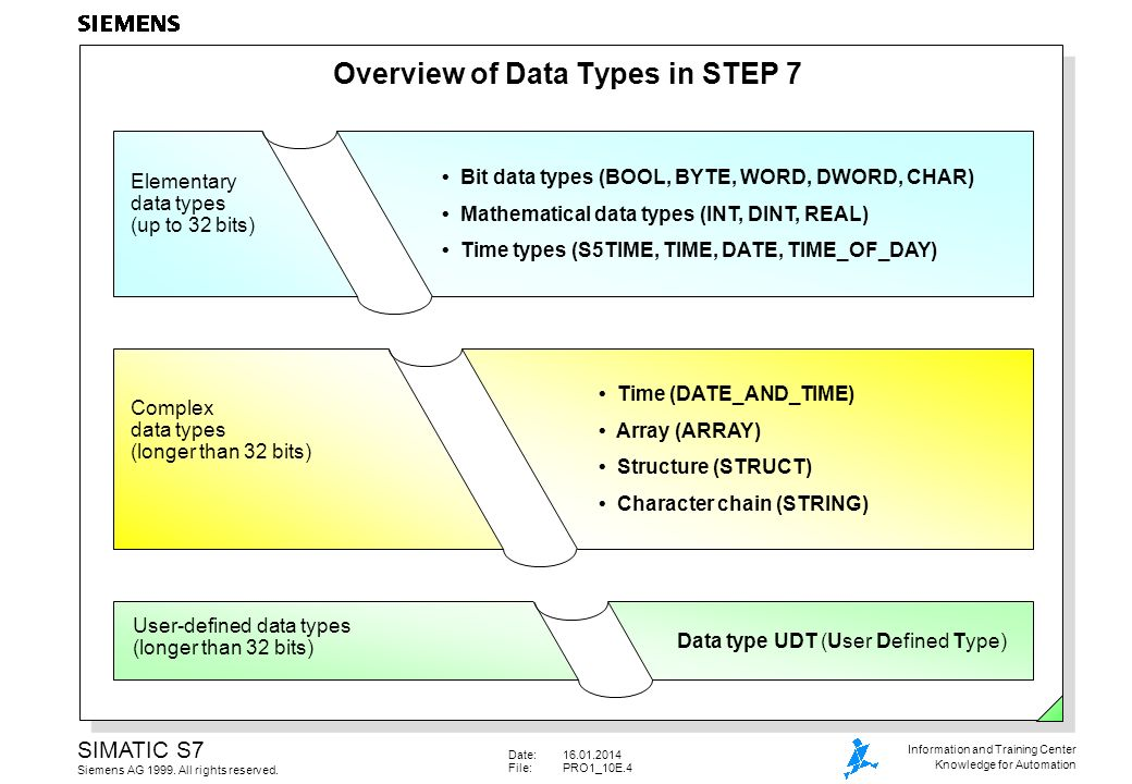 Overview of Data Types in STEP 7