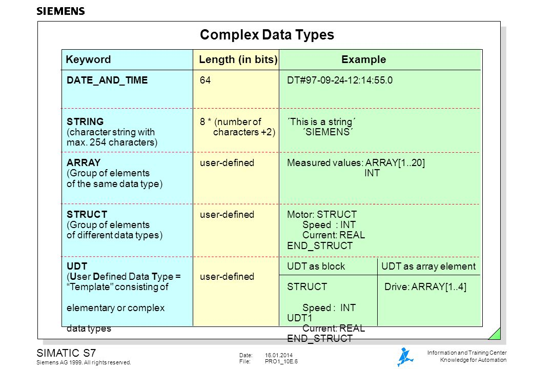 Complex Data Types Keyword Length (in bits) Example