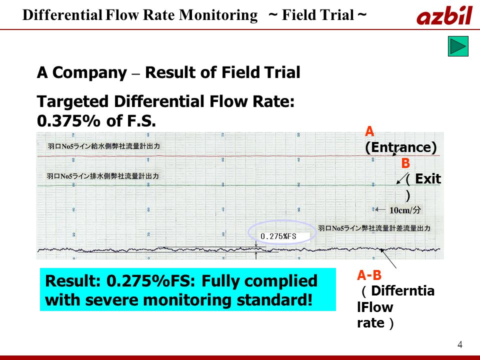Differential Flow Rate Monitoring ~Field Trial~