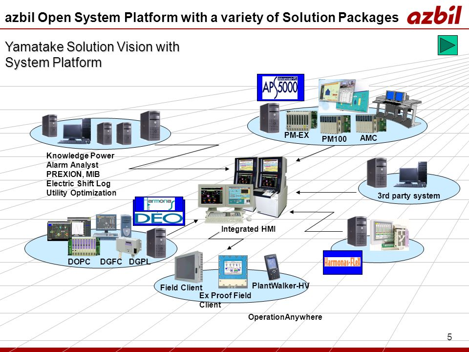 azbil Open System Platform with a variety of Solution Packages