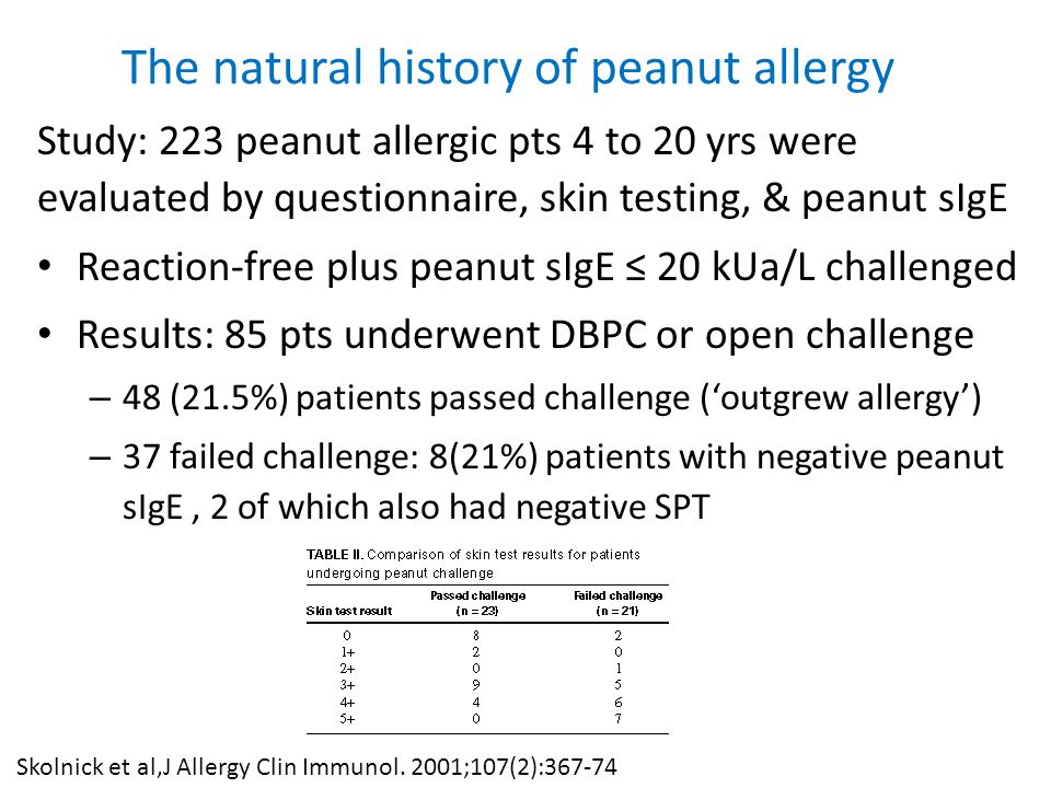 The natural history of peanut allergy