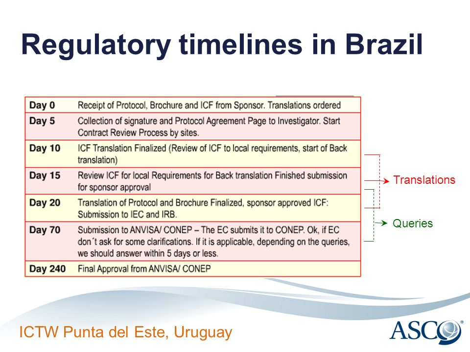 Regulatory timelines in Brazil