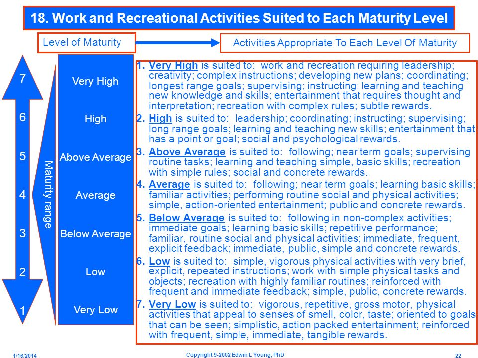 18. Work and Recreational Activities Suited to Each Maturity Level