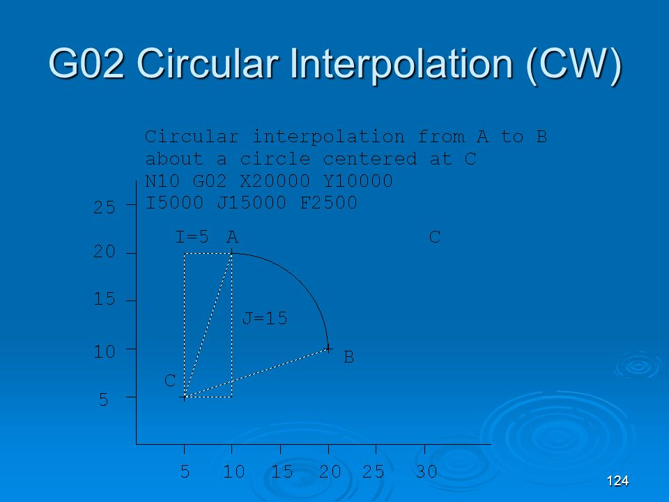 G02 Circular Interpolation (CW)