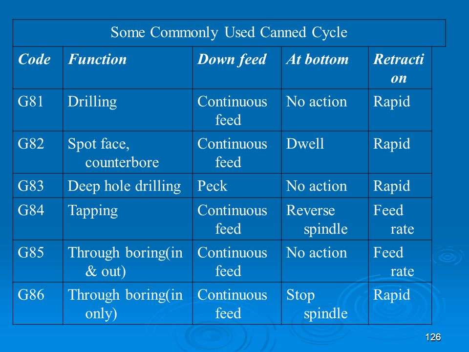 Some Commonly Used Canned Cycle