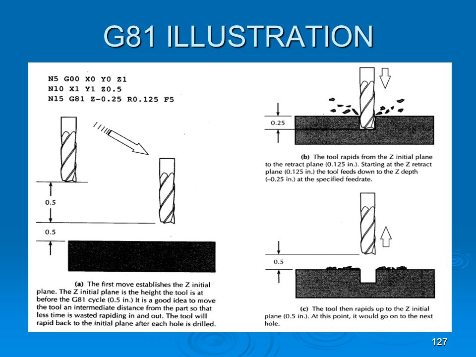 G81 ILLUSTRATION