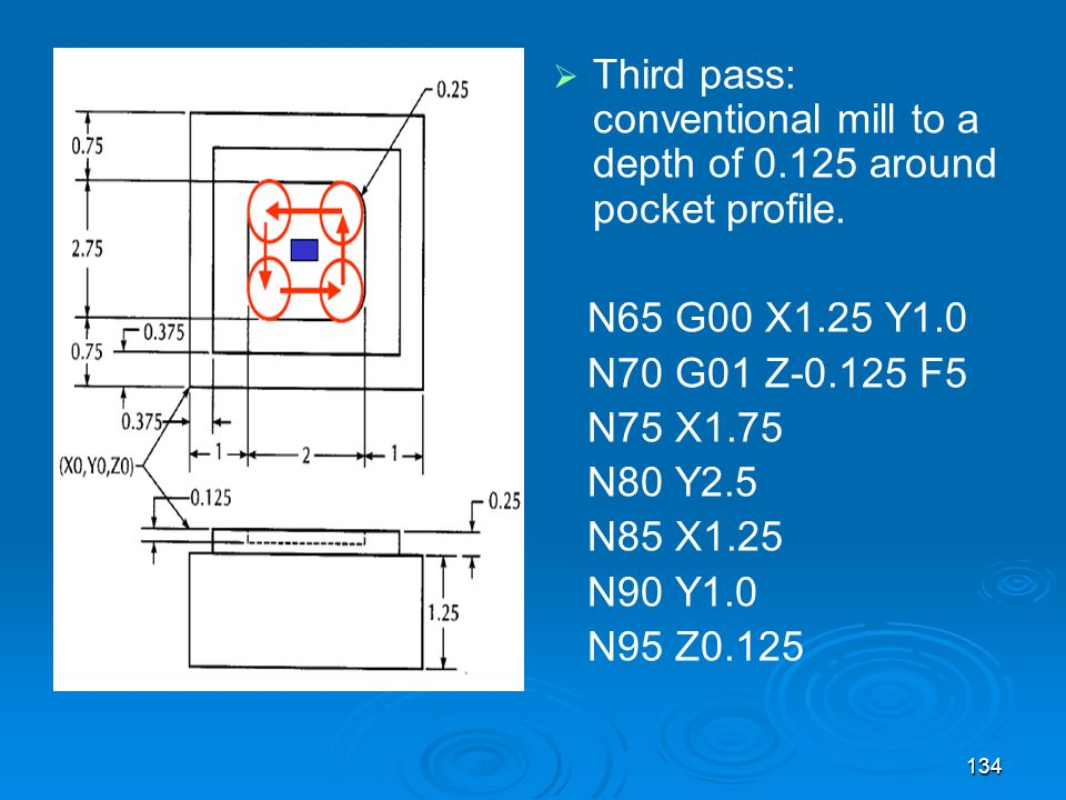 Third pass: conventional mill to a depth of 0