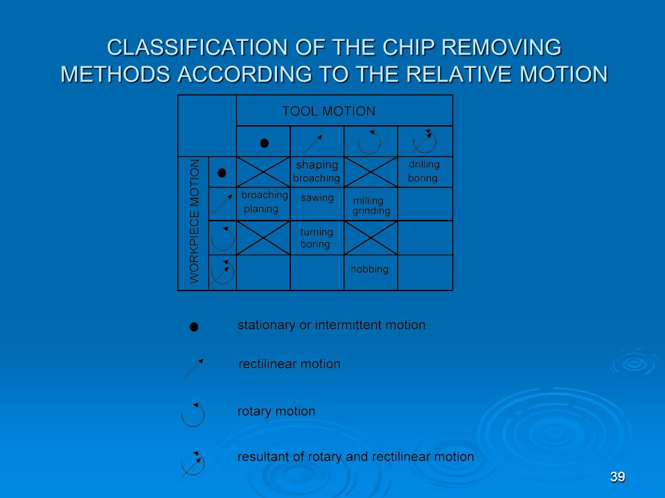 CLASSIFICATION OF THE CHIP REMOVING METHODS ACCORDING TO THE RELATIVE MOTION