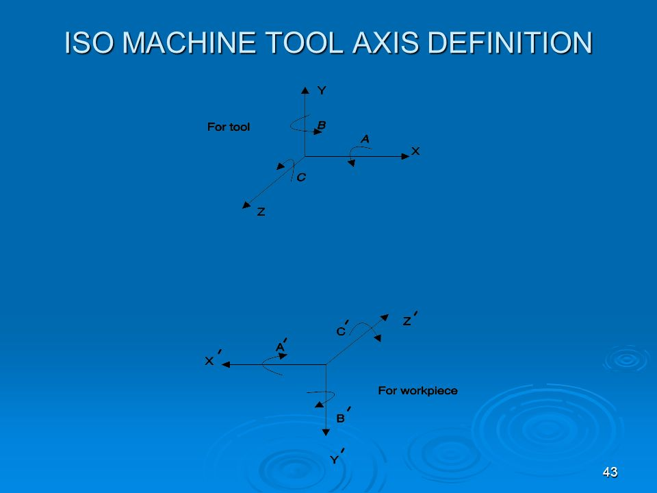 ISO MACHINE TOOL AXIS DEFINITION