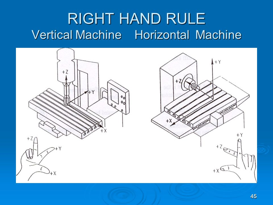 RIGHT HAND RULE Vertical Machine Horizontal Machine