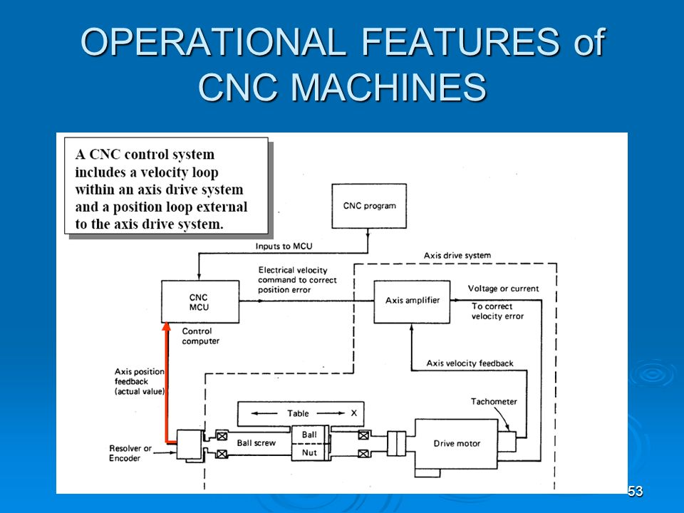 OPERATIONAL FEATURES of CNC MACHINES