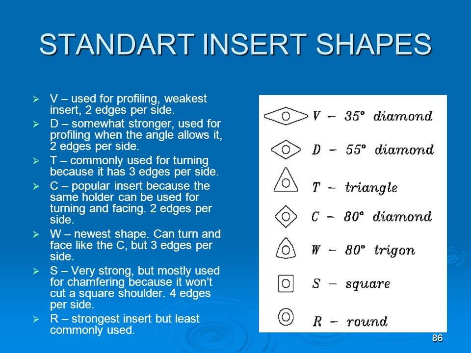 STANDART INSERT SHAPES