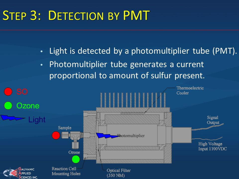 Step 3: Detection by PMT Light is detected by a photomultiplier tube (PMT).