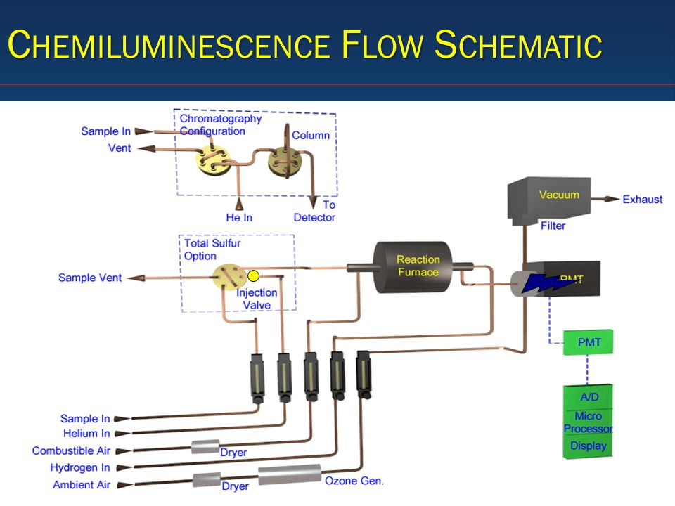 Chemiluminescence Flow Schematic