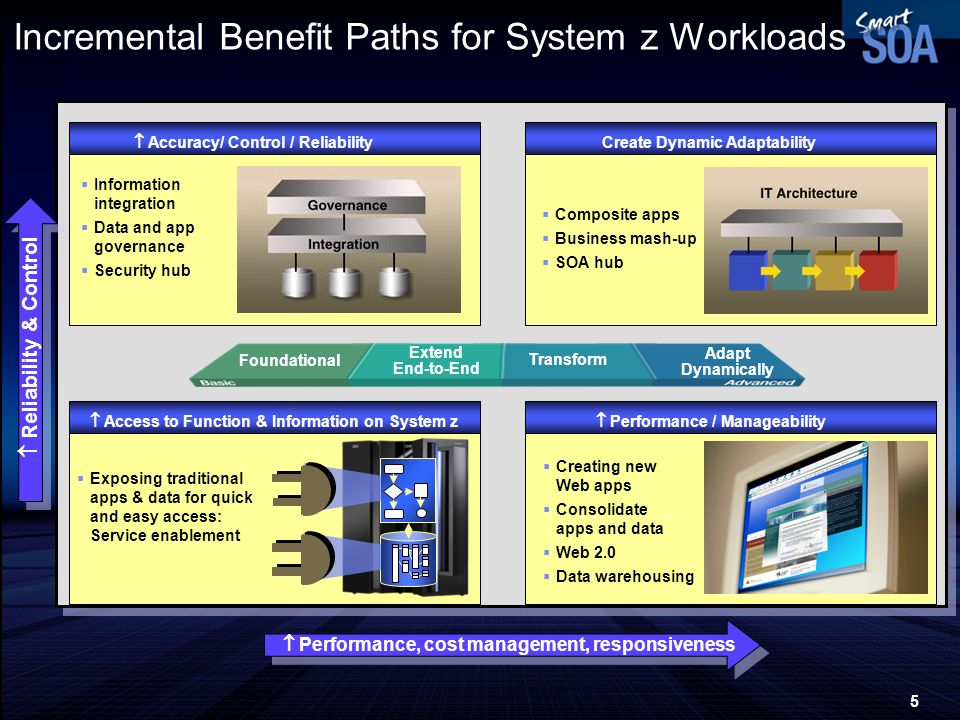 Incremental Benefit Paths for System z Workloads