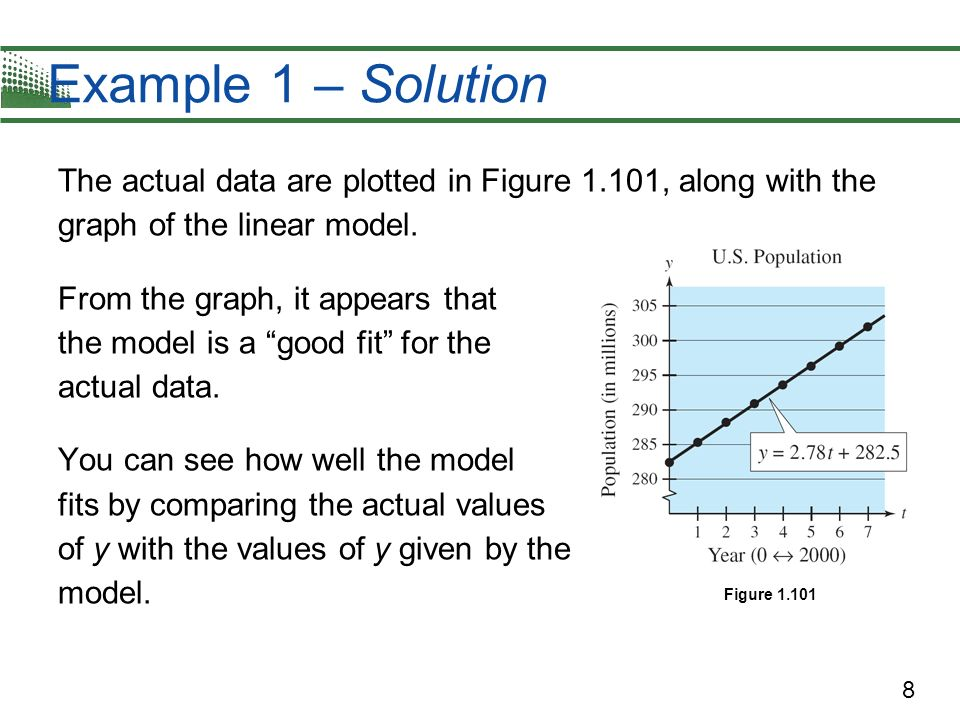 Example 1 – Solution The actual data are plotted in Figure 1.101, along with the graph of the linear model.