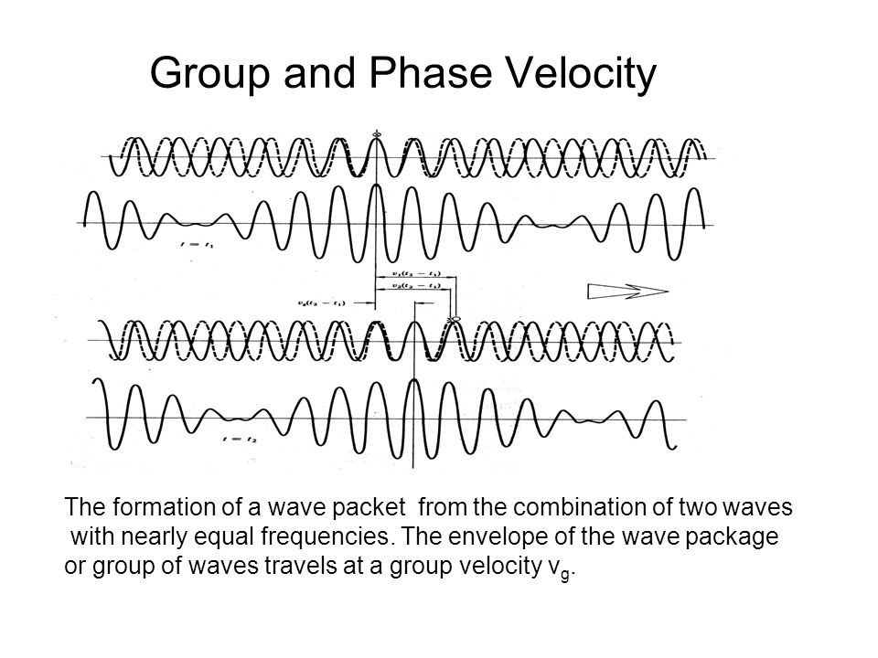 Group and Phase Velocity