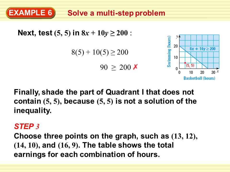 EXAMPLE 6 Solve a multi-step problem. Next, test (5, 5) in 8x + 10y ≥ 200 :