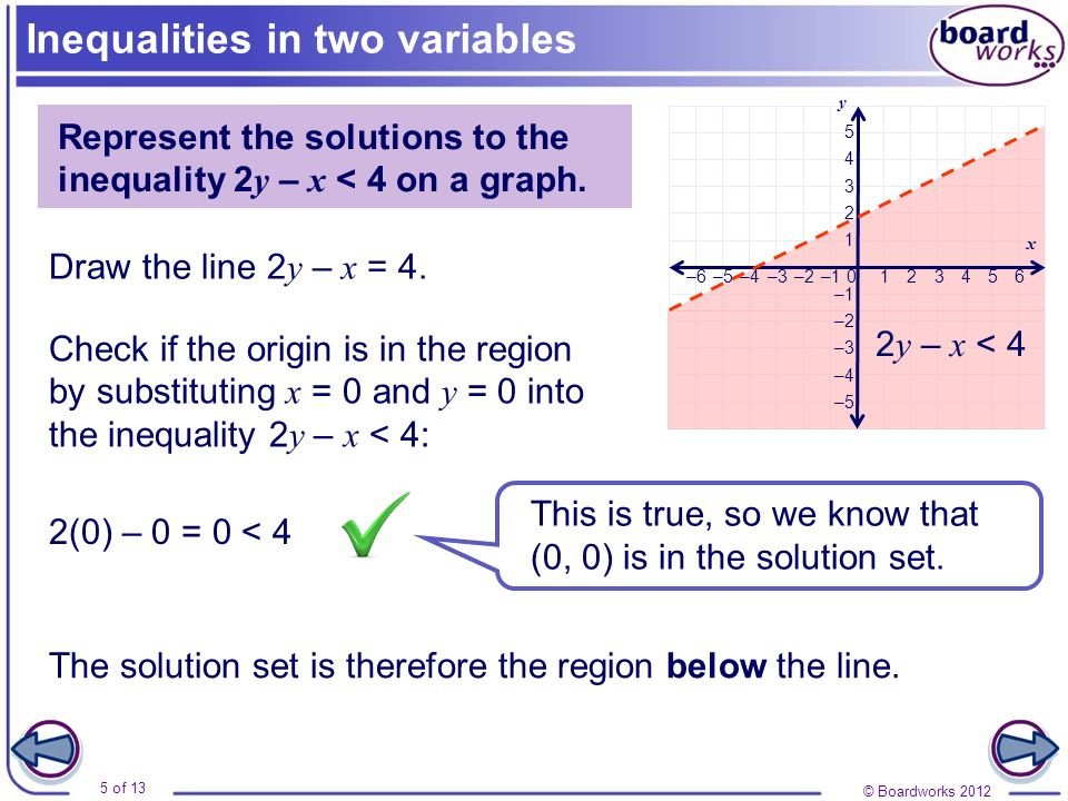 Inequalities in two variables