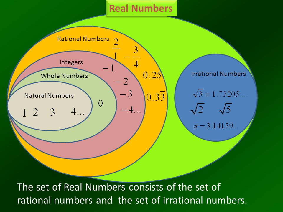 Real Numbers Rational Numbers. Integers. Irrational Numbers. Whole Numbers. Natural Numbers.