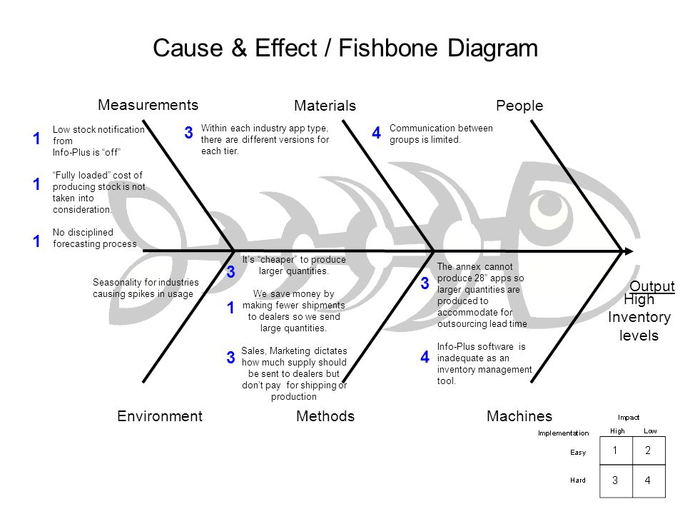 Lean fulfillment in financial services ppt download cause effect fishbone diagram ccuart Image collections