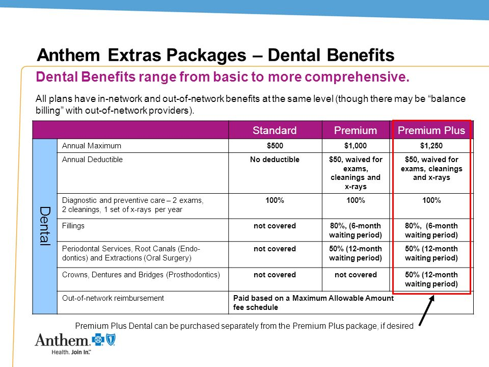 Anthem Extras Packages – Dental Benefits