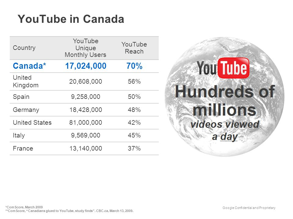 YouTube in Canada Canada* 17,024,000 70% Country YouTube
