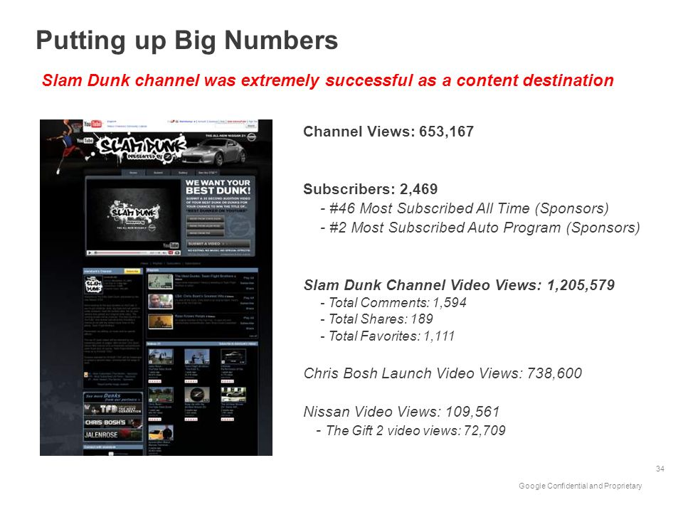 Putting up Big Numbers Slam Dunk channel was extremely successful as a content destination. Channel Views: 653,167.