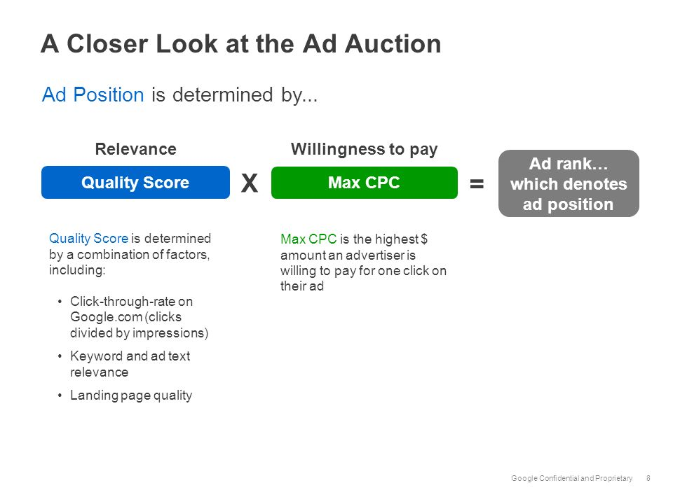 A Closer Look at the Ad Auction