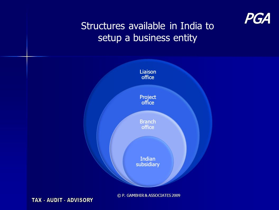 Structures available in India to setup a business entity