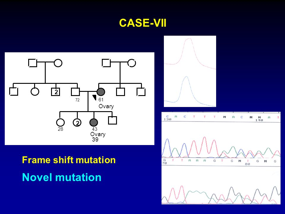 CASE-VII Novel mutation 56°C 50°C Frame shift mutation