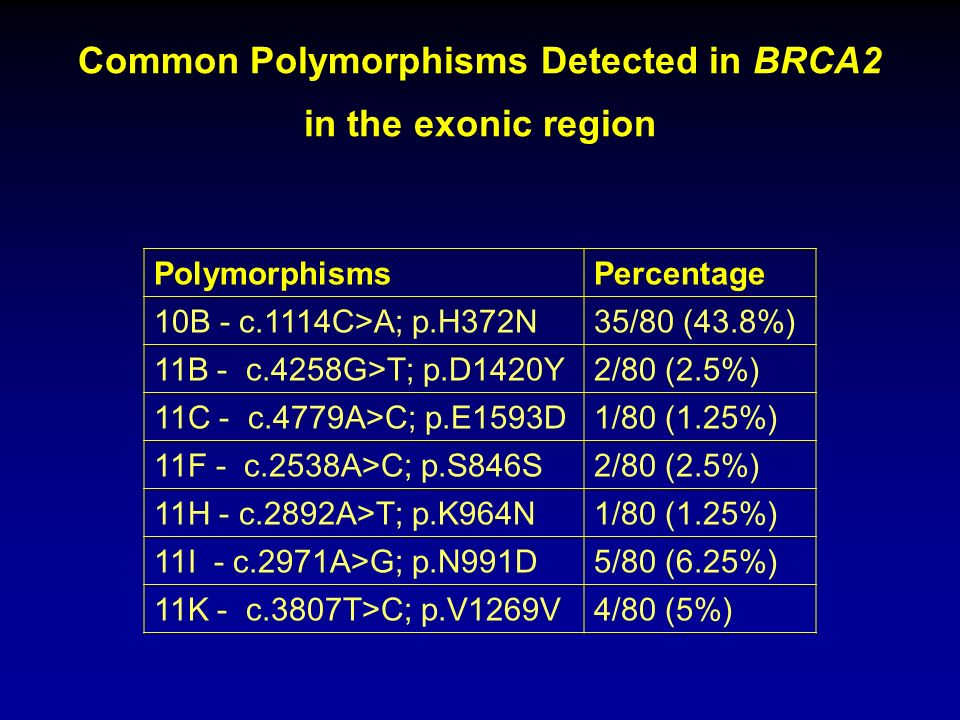 Common Polymorphisms Detected in BRCA2 in the exonic region