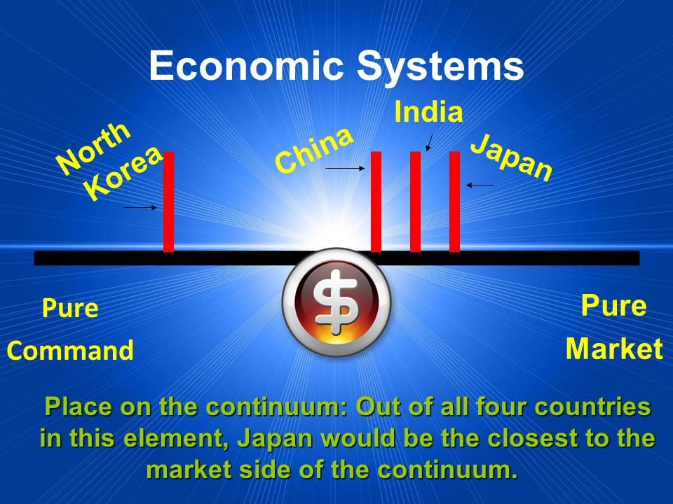 Economic Systems India North Korea China Japan Pure Market Pure