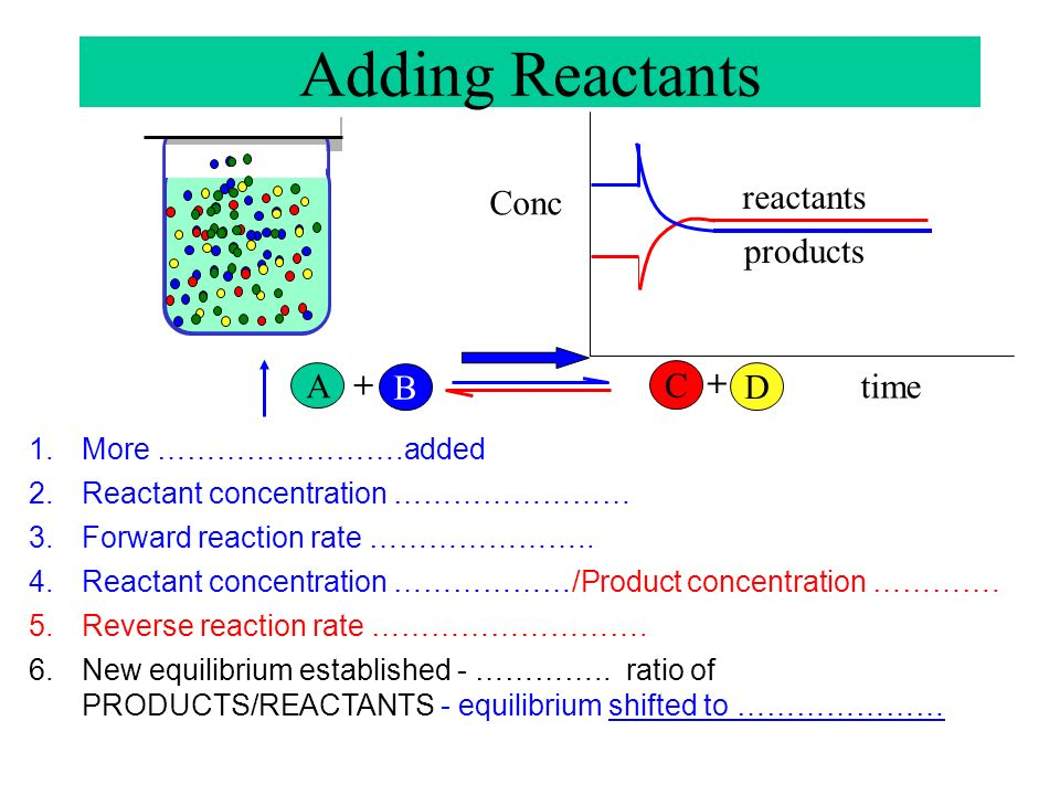 Adding Reactants Conc reactants products A + C + B D time
