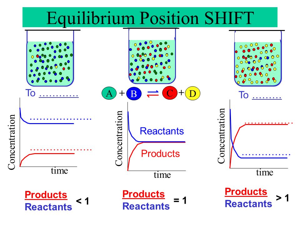 Equilibrium Position SHIFT