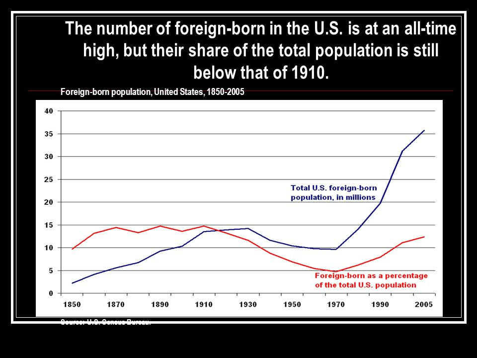 The number of foreign-born in the U. S