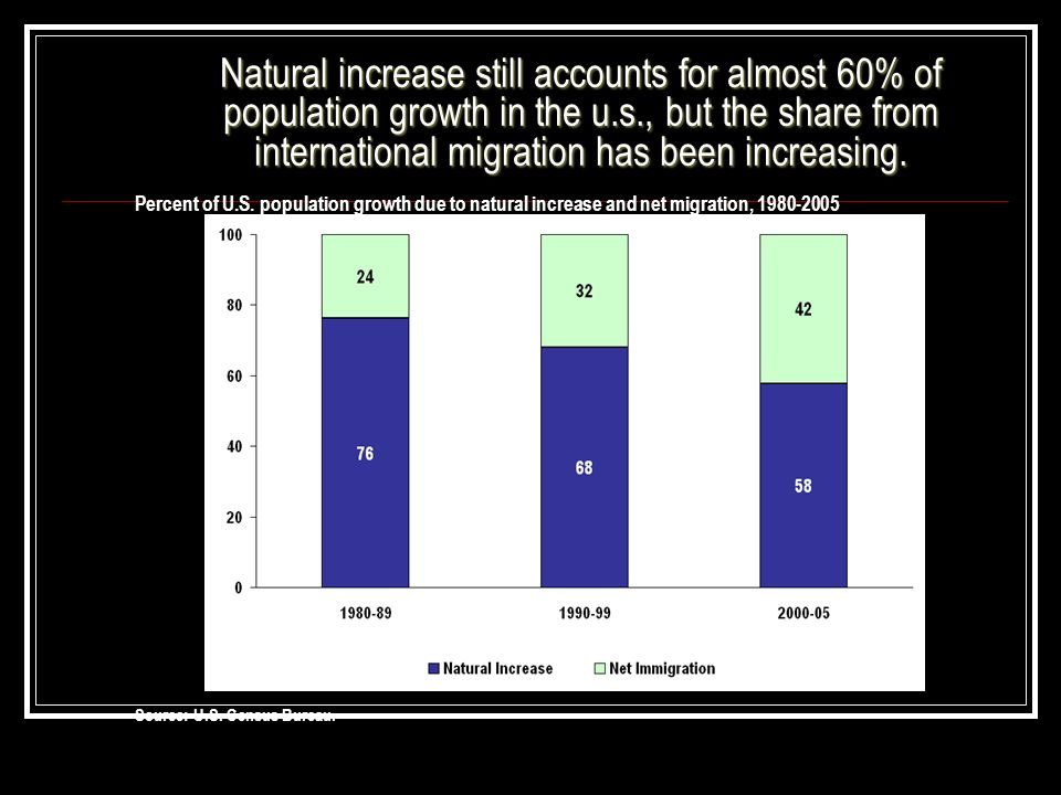 Natural increase still accounts for almost 60% of population growth in the u.s., but the share from international migration has been increasing.