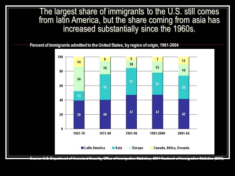The largest share of immigrants to the U. S