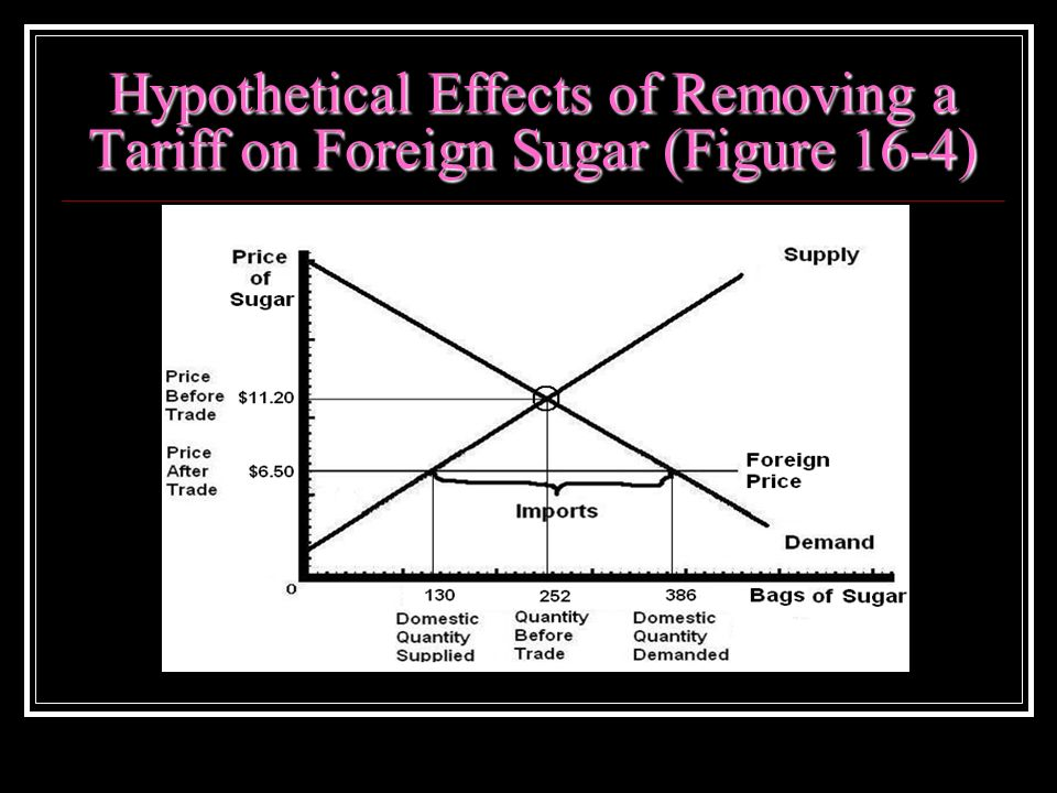 Hypothetical Effects of Removing a Tariff on Foreign Sugar (Figure 16-4)