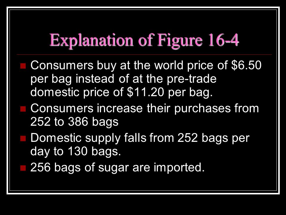 Explanation of Figure 16-4
